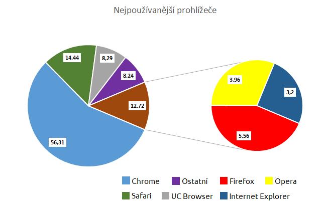 graf_statcounter